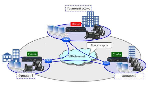Распределенная система связи на базе IP-АТС Panasonic KX-NS1000RU