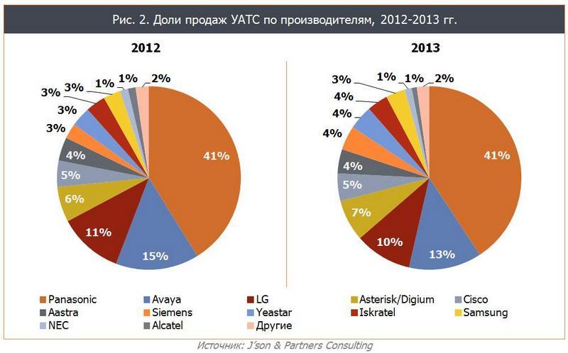 Доли продаж УАТС по производителям 2013