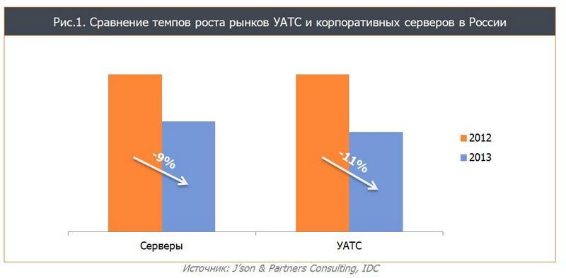 Темпы роста рынка АТС